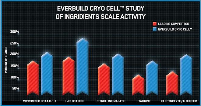 EVERBUILD Cryo Cell