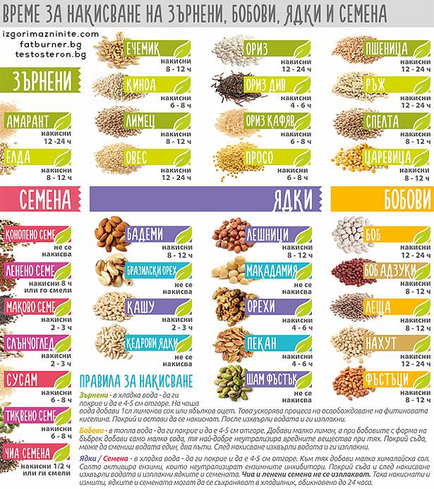 Време за накисване на ядки и семена