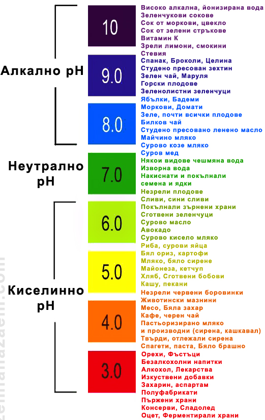 Алкално-киселинен баланс