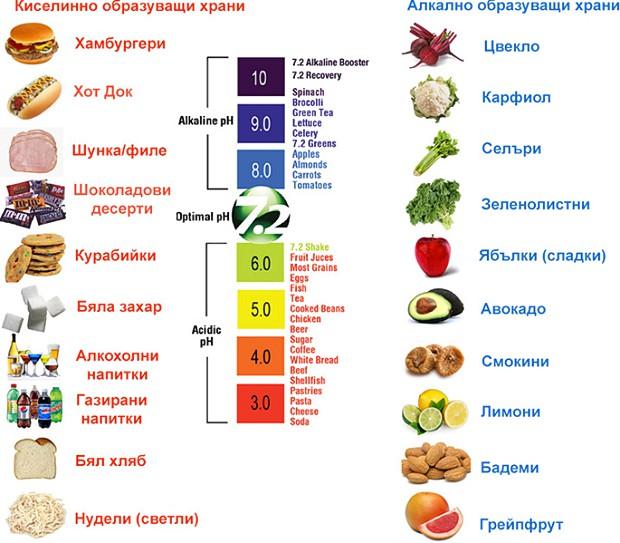Alkalinity Food Chart