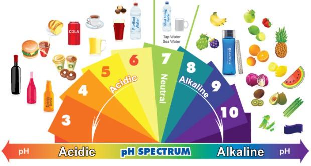 pH скала 1
