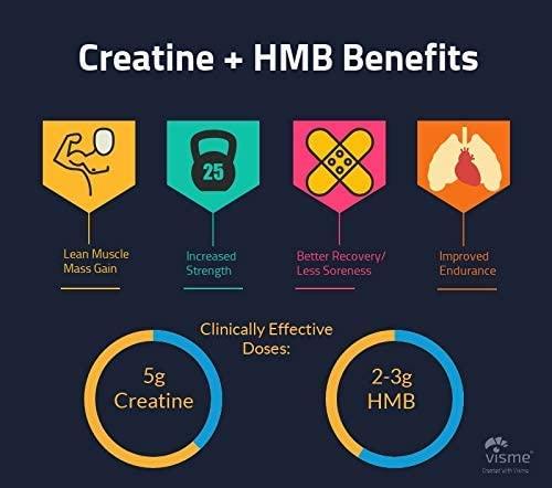 Комбинацията КРЕАТИН-HMB повишава нивото на тестостерон