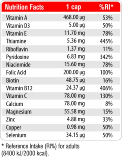 Fit & Shape Multivitamins Protect facts