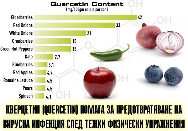 Кверцетин (quercetin) помага за предотвратяване на вирусна инфекция