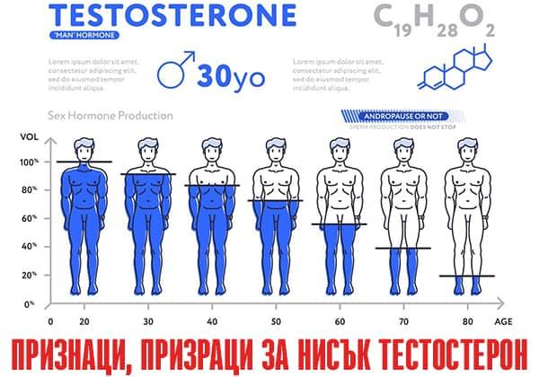Признаци за нисък тестостерон